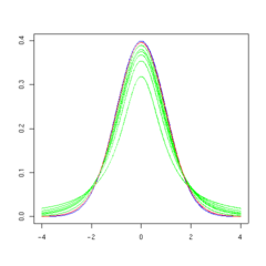 T distribution 30df.png