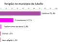 Tabela religião no município de Adolfo.png