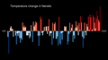 Temperature Bar Chart Asia-Russia-Nenets-1901-2020--2021-07-13.png