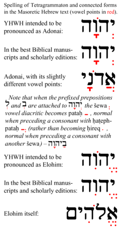 Tetragrammaton-related-Masoretic-vowel-points