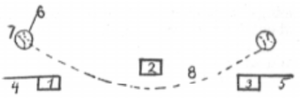 Will White - Diagram from O. P. Caylor's article on White's curve ball demonstration.