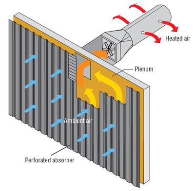 Воздушный солнечный коллектор как собрать