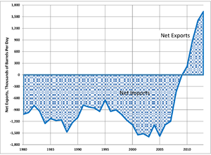 Petroleum refining in the United States - Net US exports (exports minus imports) of refined petroleum products, 1980-2013. Data from OPEC
