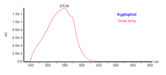 Tryptophol - UV visible spectrum of tryptophol.