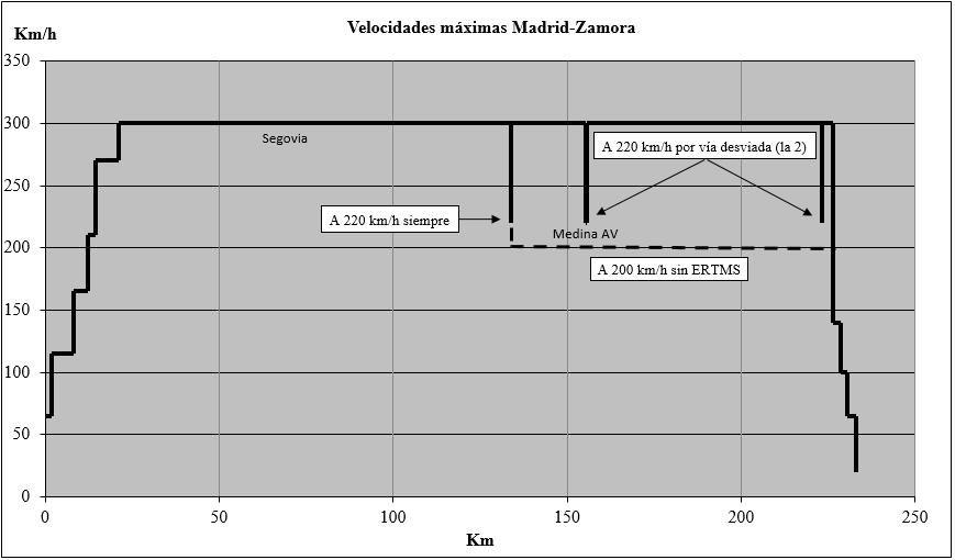 Velocidades máximas definitivas Madrid-Zamora