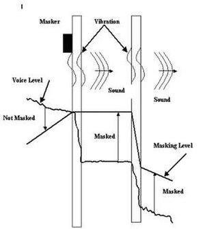 Sound masking - Wall masker