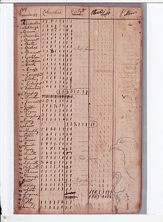 """Washington Navy Yard - Carpenters time book  dated Nov 22, 1819, enumerates the time ship carpenters, ship joiners and boat builders spent on different jobs. The projects listed include refitting the  USS Congress, USS Columbia, working in the Mould Loft and building """"Patterns."""" In the lower right hand corner is a doodle of two shore birds. Time book may have been that of early WNY employee William Easby 1791 -1854. Navy Library Collection"""