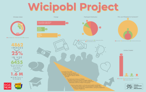 Wicipobl infographic.png