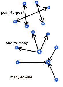 different types of wireless networks pdf