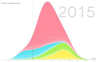 Third World - Image: World Income Distribution 2015