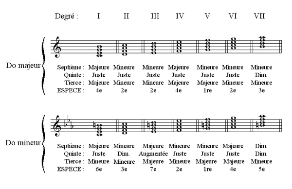 TECHNIQUES et MUSIQUES, IMPROVISATION pour GUITARE. 5 doigts main droite (6, 7 & 8 strings) 600px-YB3601_Accords4notes_gamme