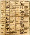 Œdipus Ægyptiacus, 1652-1654, 4 v. 2037 (26003377205).jpg