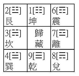 Bagua - Image: 歸藏八卦圖