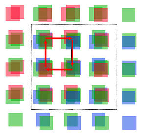 Color co-site sampling - The colour CCD is moved to 2x2 positions, sampling the colour information of the corresponding pixel at each location of the sensor.
