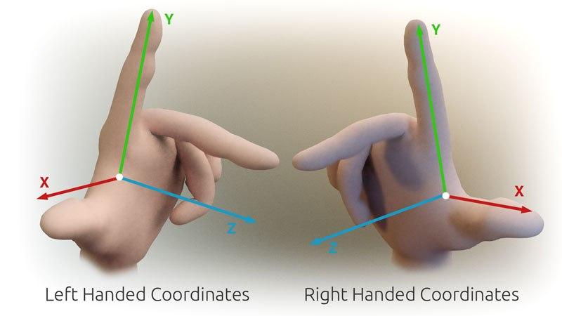 3D Cartesian Coodinate Handedness