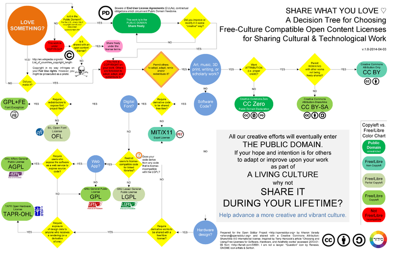 File:A Decision Tree for Choosing Free-Libre Licenses for Cultural and Technological Work.png
