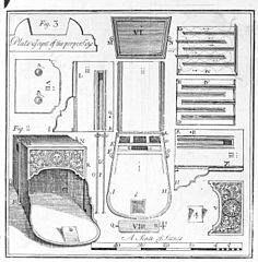 Account of the new invented Pennsylvania fire-places