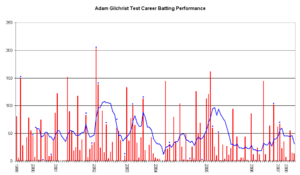 Adam gilchrist wikipedia an inningsbyinnings breakdown of gilchrists test match batting career showing runs scored red bars and the average of the last ten innings blue line fandeluxe Gallery