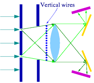 Afshar experiment - Fig.3 Experiment with wire grid and both pinholes open.  The wires lie in the dark fringes and thus block very little light