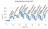 Amstel Gold Race 2017 women profile.png