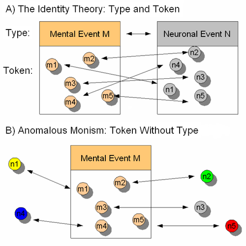The classic Identity theory and Anomalous Monism in contrast. For the Identity theory, every token instantiation of a single mental type corresponds (as indicated by the arrows) to a physical token of a single physical type. For anomalous monism, the token-token correspondences can fall outside of the type-type correspondences. The result is token identity. Anomalous Monism.png