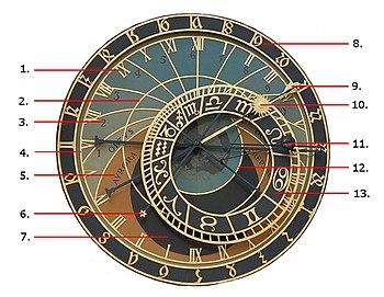Astronomisches Zifferblatt