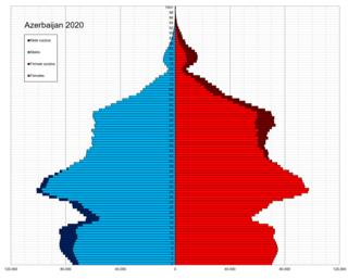 Demographics of Azerbaijan Overview of the demographics of Azerbaijan