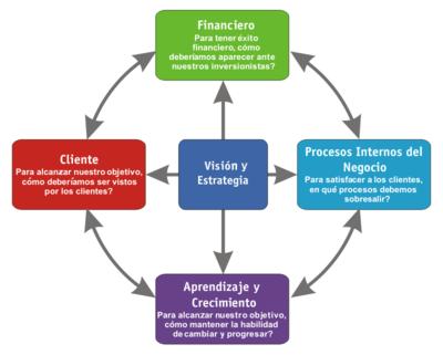 Administraci n wikipedia la enciclopedia libre for Cuales son las caracteristicas de la oficina