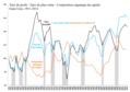 Baisse tendancielle du taux de profit au US.png