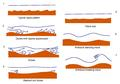 Bedforms under various flow regimes.pdf