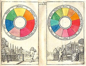In a traditional color wheel from 1708, red, yellow and blue are primary  colors. Red and yellow make orange, red and blue make violet.