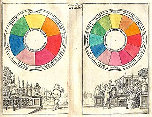 Color wheel - Boutet's 7-color and 12-color color circles from 1708