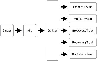 Audio signal flow - Overview diagram of Signal Flow for this example.