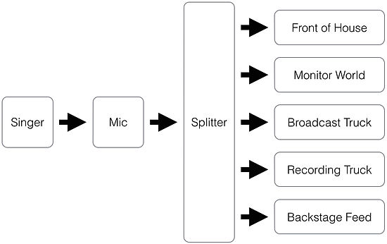 Audio signal flow - WikipediaWikipedia