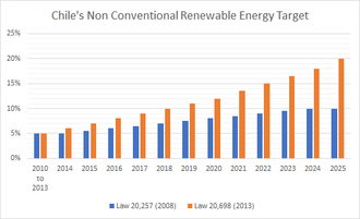 Renewable energy in Chile - Image: Chile's Non Conventional Renewable Energy Target