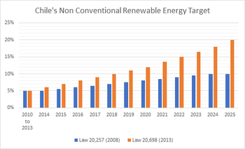 Chile's Non Conventional Renewable Energy Target.png