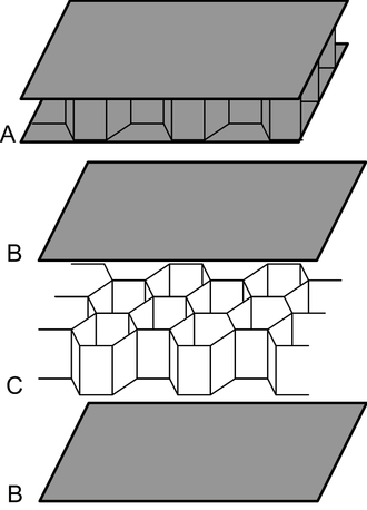 Sandwich-structured composite - Diagram of an assembled composite sandwich (A), and its constituent face sheets or skins (B) and honeycomb core (C) (alternately: foam core)
