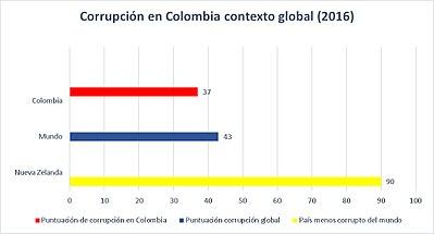 eb56833cfd Cuadro comparativo de la Corrupción en Colombia en el contexto global,  según el informe de 2016 de Transparencia Internacional, donde 0 (Muy  Corrupto) a 100 ...