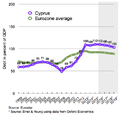 Cypriot debt and EU average.png