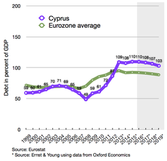 Cypriot debt compared to Eurozone average