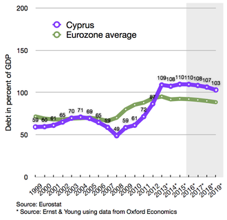 2012–13 Cypriot financial crisis - Cyprus's debt-to-GDP percentage compared to Eurozone average since 1999