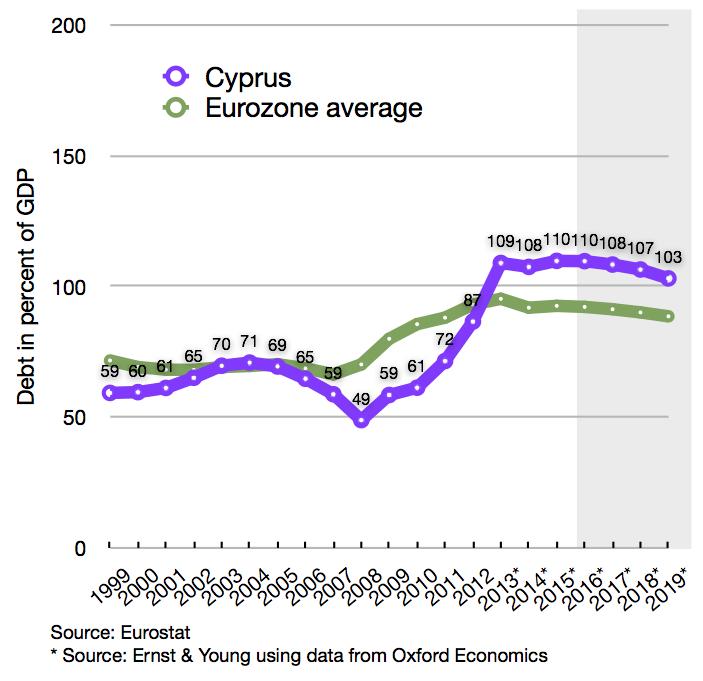Cypriot debt and EU average