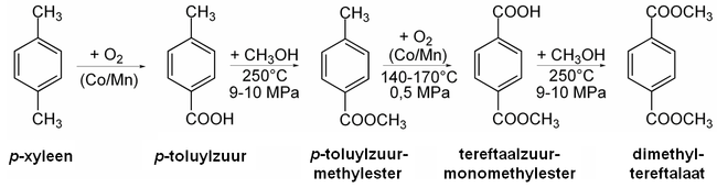 Synthese van dimethyltereftalaat