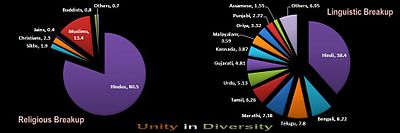 Demographics of India.jpg