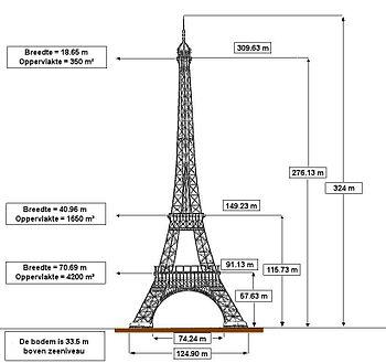 De afmetingen van de Eiffeltoren