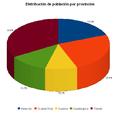 Distribucion poblacion por provincias CLM 2013.PNG