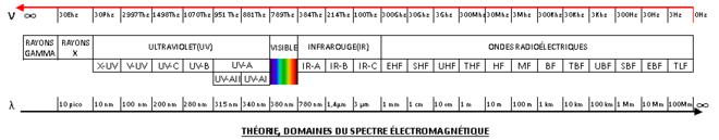 Spectre électromagnétique Wikipédia