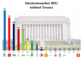 Eduskuntavaalit 2011 tulokset Turussa.png
