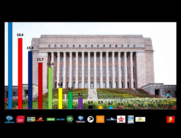 2011 Eduskuntavaalit