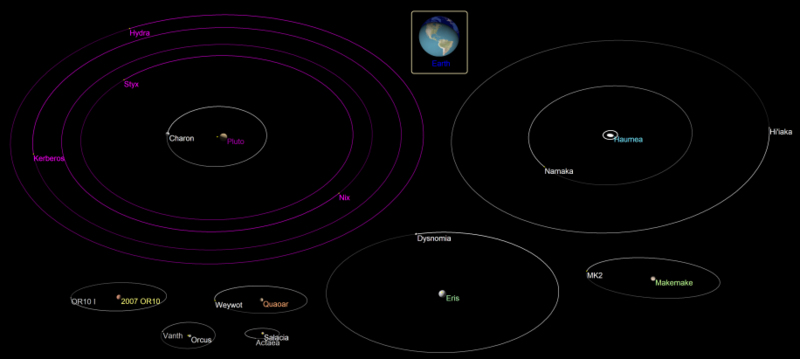 The eight largest TNOs with moons (Pluto, Haumea, Makemake, Eris, Quaoar, OR10, Orcus and Salacia), with the Earth to scale Eight TNO moonorbits.png